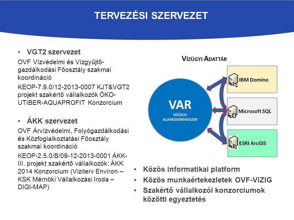 VGT2 Víztestek Tipológia Védett területek PRTR és Seveso üzemek Pontszerű és diffúz szennyezés modellezése Vízkivételek és bevezetések Területhasználat (CORINE) Vízrajzi adatok feldolgozása kisvízi és leggyakoribb vízhozam Iterációs folyamat eredményeként fejlődik Vízfolyások vonalas fedvénye és azok különböző szakaszolása (vízfolyás szegmens állomány) Állóvizek és felszín alatti víztestek csak VGT-ben érdekesek kivétel tározók Vízgyűjtő és elöntési területek lehatárolása a különböző kijelölésekre Vízrajzi monitoring állomások törzs és idősoros adatai VGT - ÁKK ADATCSERE ÁKK Vízhálózat Terepmodell Vízilétesítmények / műtárgyak Építmények (település rendezési tervek) Új (jövőbeli) infrastrukturális projektek Vízrajzi adatok feldolgozása nagyvízi vízhozam és vízállás (MÁSZ)