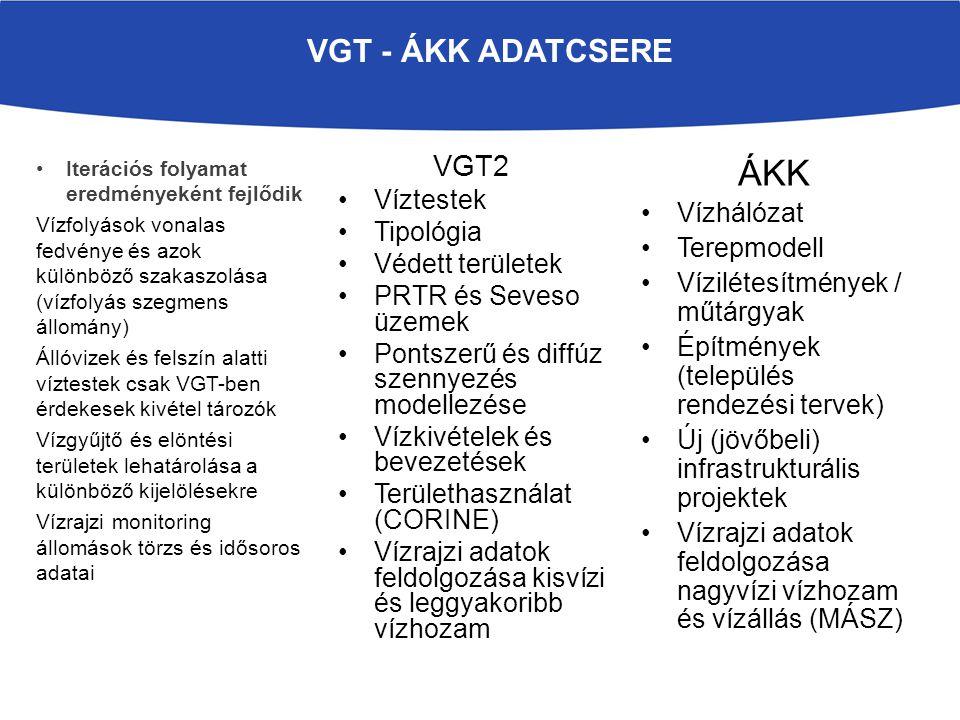 VGT2 Víztestek Tipológia Védett területek PRTR és Seveso üzemek Pontszerű és diffúz szennyezés modellezése Vízkivételek és bevezetések Területhasznála