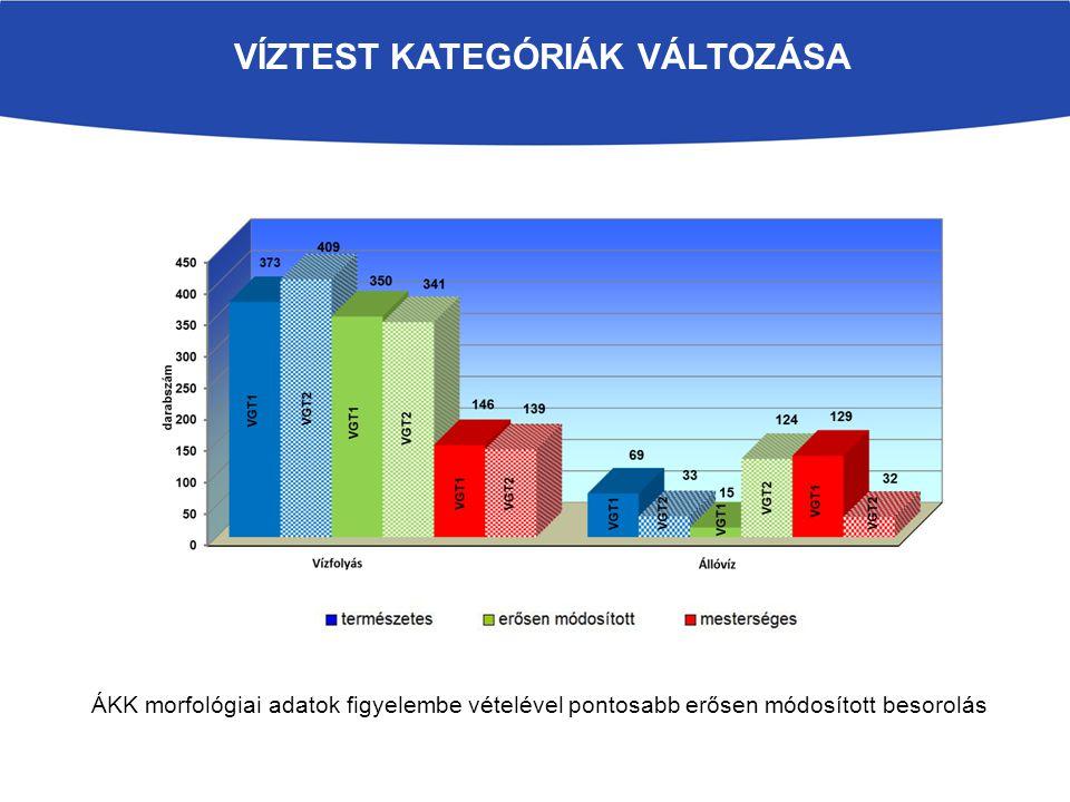 ÁKK szempontból is pozitív VGT intézkedés –Árterek helyreállítása töltések/depóniák elbontásával, áthelyezésével, illetve mentett oldali vízkivezetéssel –Erózió-érzékeny területekre vonatkozó művelési mód és művelési ág váltás –Csapadék-gazdálkodás és vízvisszatartás –Belvíz-rendszer módosítása a vízvisszatartás szempontjait figyelembe véve –Mentett oldali holtmedrekhez, mélyárterekhez, egyéb mélyfekvésű területekhez kapcsolódó élőhelyek vízpótlása, vízellátása, ártér lokális rehabilitációja –Ökológiai és vízminőség-védelmi célú vízkormányzás, átvezetések, gravitációs kapcsolatok helyreállítása –Üledék egyszeri eltávolítása vízfolyásokból Pozitív, vagy negatív a hatás Hatás jelentősége jelentős közepesen jelentős nem jelentős Intézkedés jellege szerkezeti nem szerkezeti vegyes Intézkedés finanszírozása állami önkormányzati gazdálkodó támogatással VGT INTÉZKEDÉSEK ÉRTÉKELÉSE ÁKK SZEMMEL