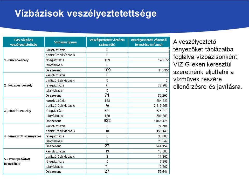 Vízbázisok veszélyeztetettsége A veszélyeztető tényezőket táblázatba foglalva vízbázisonként, VIZIG-eken keresztül szeretnénk eljuttatni a vízművek ré