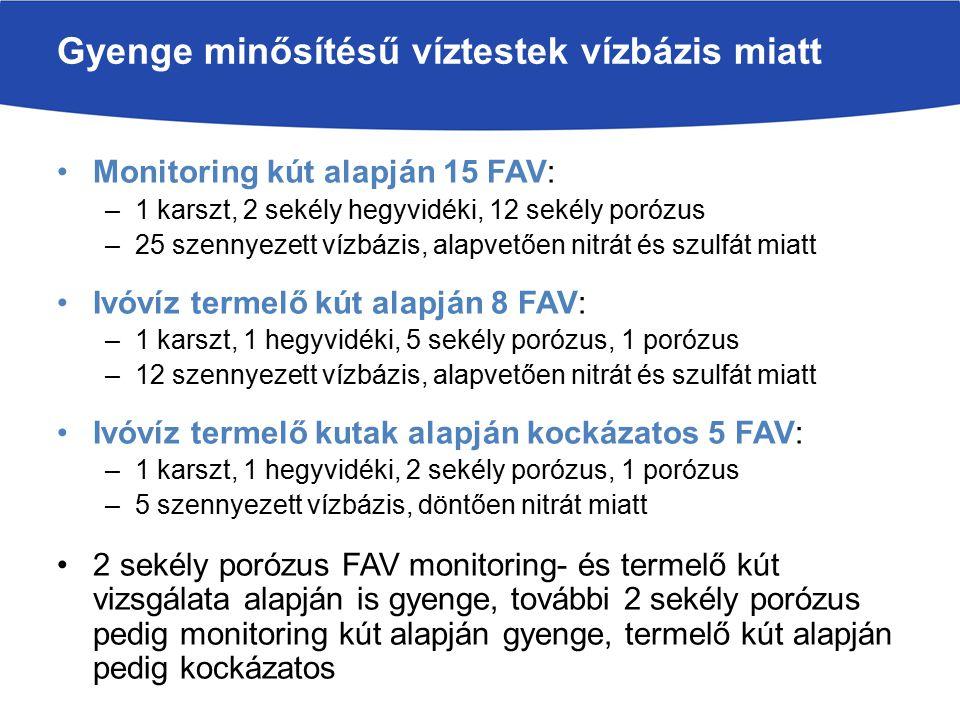 Monitoring kút alapján 15 FAV: –1 karszt, 2 sekély hegyvidéki, 12 sekély porózus –25 szennyezett vízbázis, alapvetően nitrát és szulfát miatt Ivóvíz t