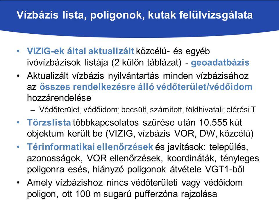 1952 ivóvízbázis a VGT2-ben (1756 a VGT1-ben) Ebből 19 felszíni (1 tartalék, 2 nem üzemel), 1729 felszín alatti üzemelő, 32 további üzemelő vízbázis 10 m 3 /nap alatt, 74 távlati vízbázis és 98 tartalék 608 határozattal kijelölt védőterület (ebből csak 376 a sérülékenyen vízbázis) 1264 vízbázis rendelkezik valamilyen szintű védőterülettel, 189 vízbázis csak védőidommal (nem sérülékeny vízbázis) Rendezés után több mint 4000 poligon, fele védőterület Közel 180 VOR esetében legalább 4 poligon van, vannak, amikhez 20-30 is –ez még kevés, figyelembe véve, hogy 58 távlati és 314 üzemelő vízbázisra állami diagnosztika készült (+ KEOP, üzemeltető) 240 egyéb közcélú ivóvízbázis Vízbázisok a VGT2 nyilvántartásban