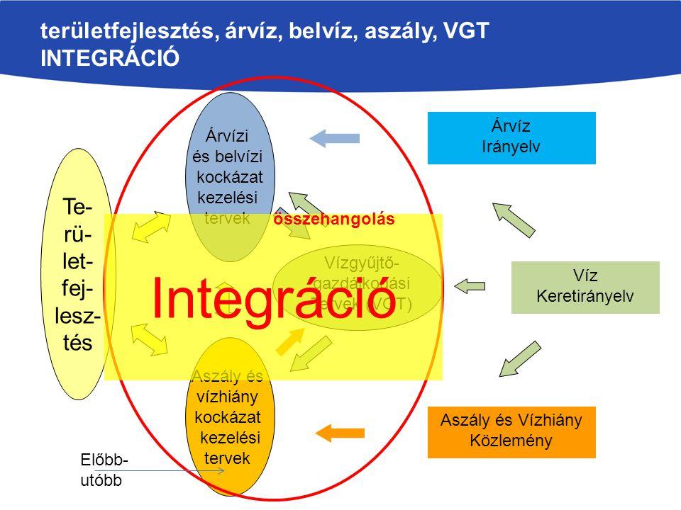 területfejlesztés, árvíz, belvíz, aszály, VGT INTEGRÁCIÓ Te- rü- let- fej- lesz- tés Árvízi és belvízi kockázat kezelési tervek Aszály és vízhiány kockázat kezelési tervek Víz Keretirányelv Árvíz Irányelv Vízgyűjtő- gazdálkodási Tervek (VGT) Aszály és Vízhiány Közlemény Előbb- utóbb Integráció összehangolás