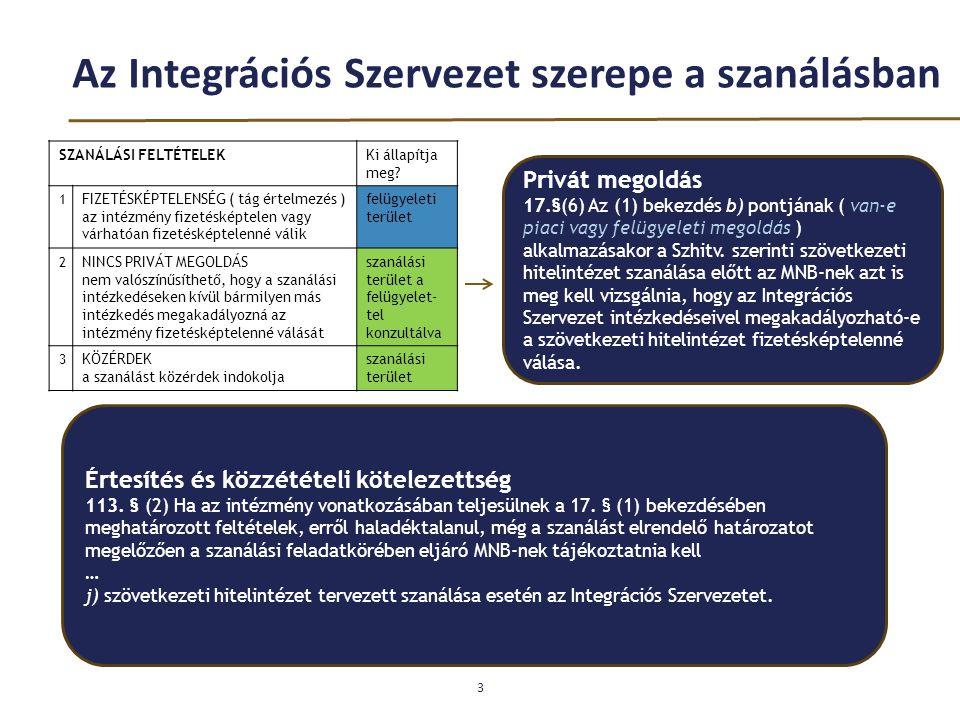 Az Integrációs Szervezet szerepe a szanálásban 3 SZANÁLÁSI FELTÉTELEKKi állapítja meg? 1 FIZETÉSKÉPTELENSÉG ( tág értelmezés ) az intézmény fizetéskép