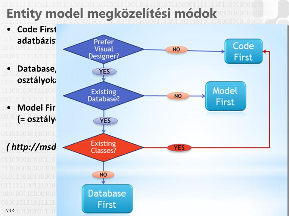 """V 1.0 Entity model megközelítési módok Code First: Először hozzuk létre az osztályokat, és ebből az adatbázist Database/SQL First: Kész adatbázisból csinálunk modell osztályokat Model First: Modellező eszközzel """"megrajzoljuk az adatmodellt (= osztálydiagramot) ( http://msdn.microsoft.com/en-us/magazine/hh148150.aspx ) OE-NIK HP 28"""