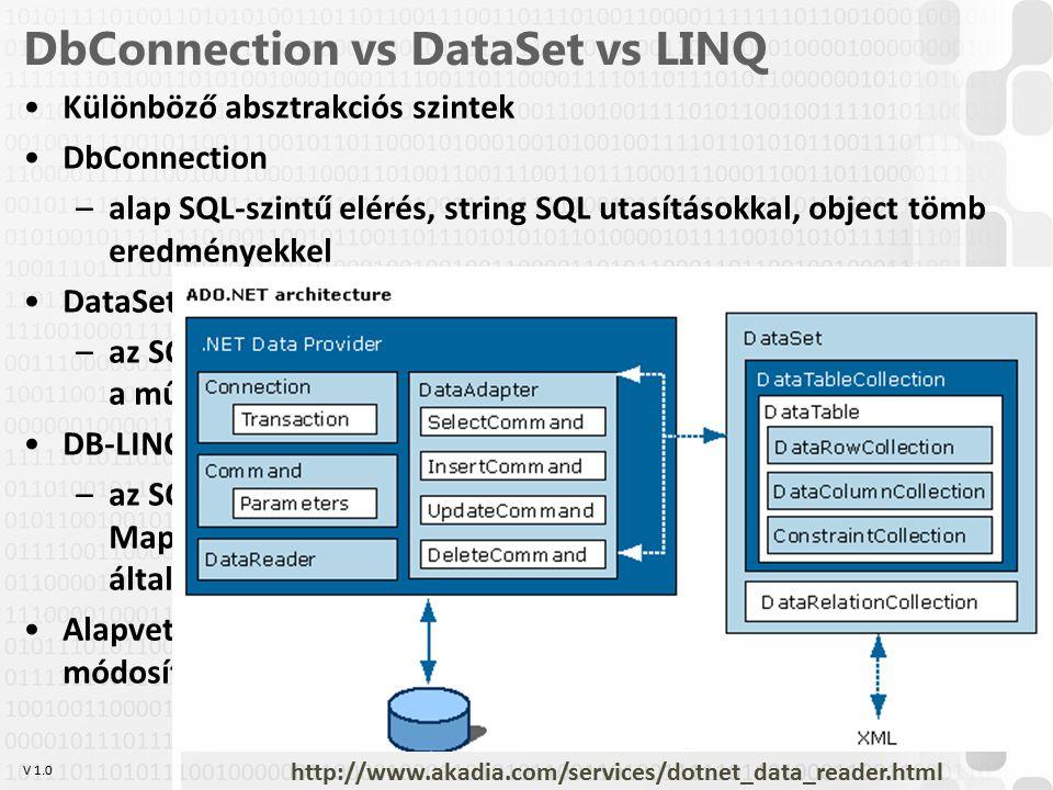 V 1.0 DbConnection vs DataSet vs LINQ Különböző absztrakciós szintek DbConnection –alap SQL-szintű elérés, string SQL utasításokkal, object tömb eredményekkel DataSet –az SQL réteg fölé egy erősen típusos, GUI központú réteg kerül, a műveleteket típusos metódusok végzik DB-LINQ / Entity Framework –az SQL réteg fölé egy MVC elvű ORM (Object Relational Mapping) réteget helyezünk: a táblákat mint objektumok általános gyűjteménye kezeljük Alapvető műveletek: Kapcsolódás/inicializáció; beszúrás; módosítás; törlés; adatlekérés; GUI-hoz kapcsolás OE-NIK HP 5 http://www.akadia.com/services/dotnet_data_reader.html