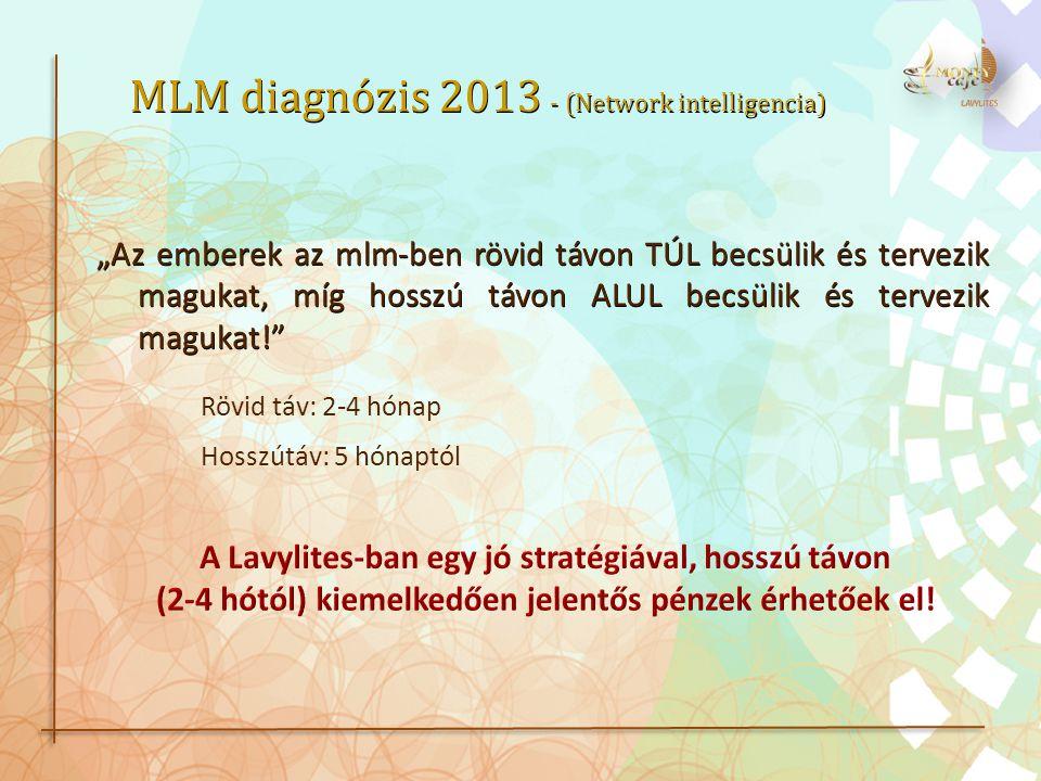 """""""Az emberek az mlm-ben rövid távon TÚL becsülik és tervezik magukat, míg hosszú távon ALUL becsülik és tervezik magukat! Rövid táv: 2-4 hónap Hosszútáv: 5 hónaptól MLM diagnózis 2013 - (Network intelligencia)"""