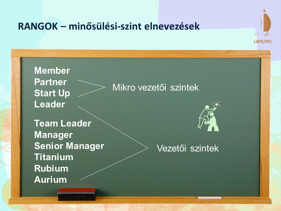 Member Partner Start Up Leader Team Leader Manager Senior Manager Titanium Rubium Aurium Vezetői szintek Mikro vezetői szintek
