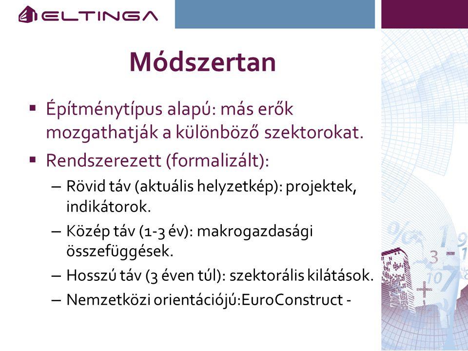 Módszertan  Építménytípus alapú: más erők mozgathatják a különböző szektorokat.