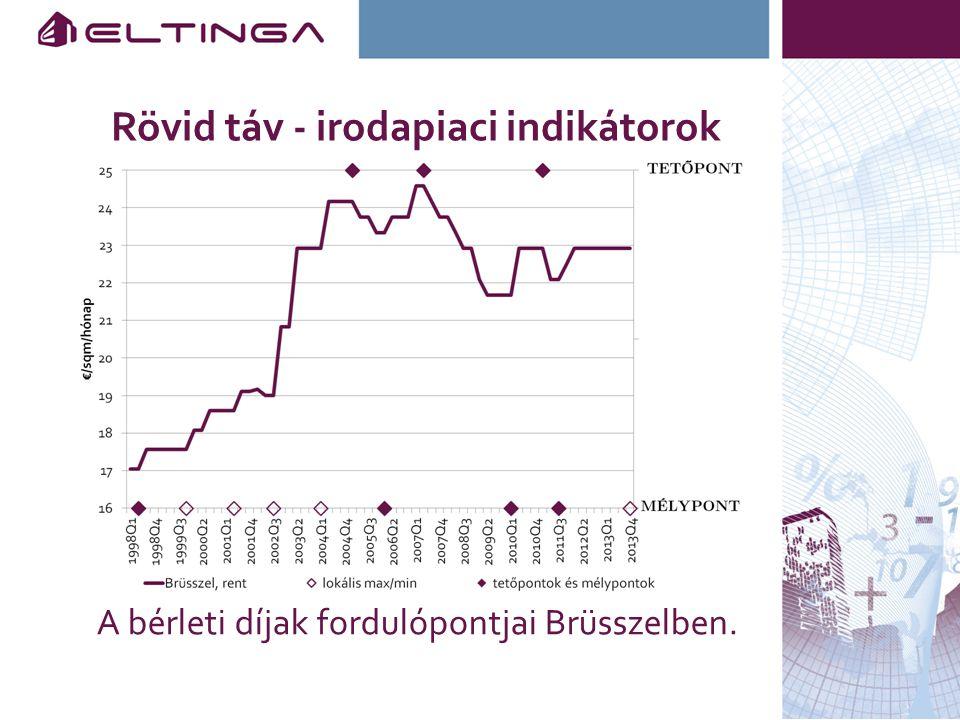 Rövid táv - irodapiaci indikátorok A bérleti díjak fordulópontjai Brüsszelben.