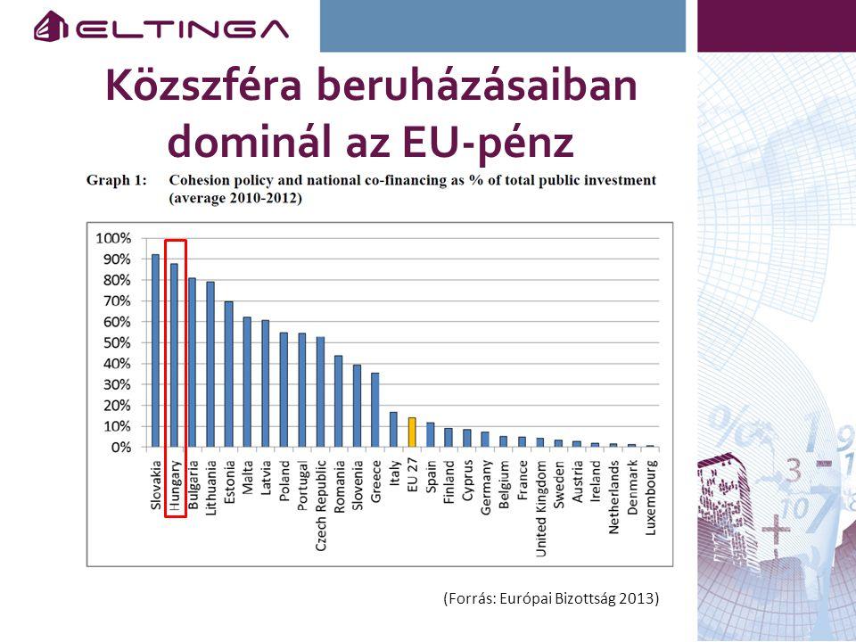 Közszféra beruházásaiban dominál az EU-pénz (Forrás: Európai Bizottság 2013)
