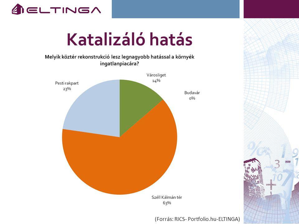 Katalizáló hatás (Forrás: RICS- Portfolio.hu-ELTINGA)