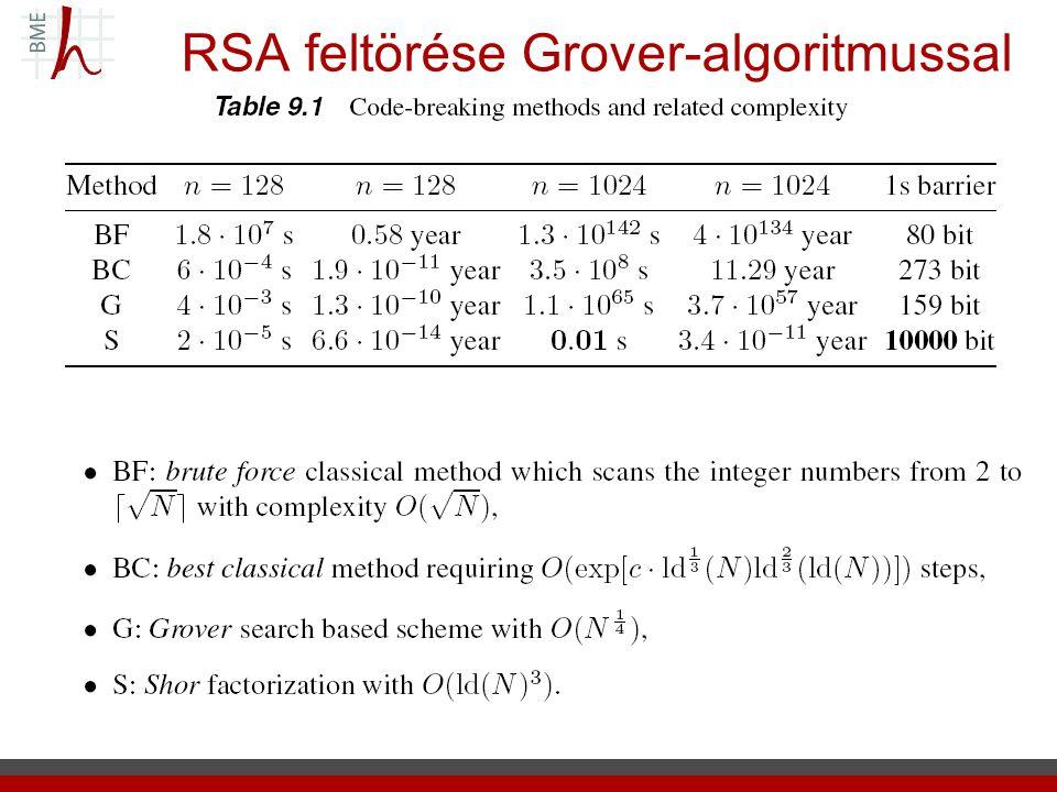 RSA feltörése Grover-algoritmussal