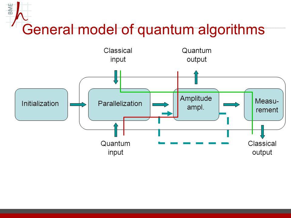 General model of quantum algorithms InitializationParallelization Amplitude ampl. Measu- rement Classical input Classical output Quantum output Quantu