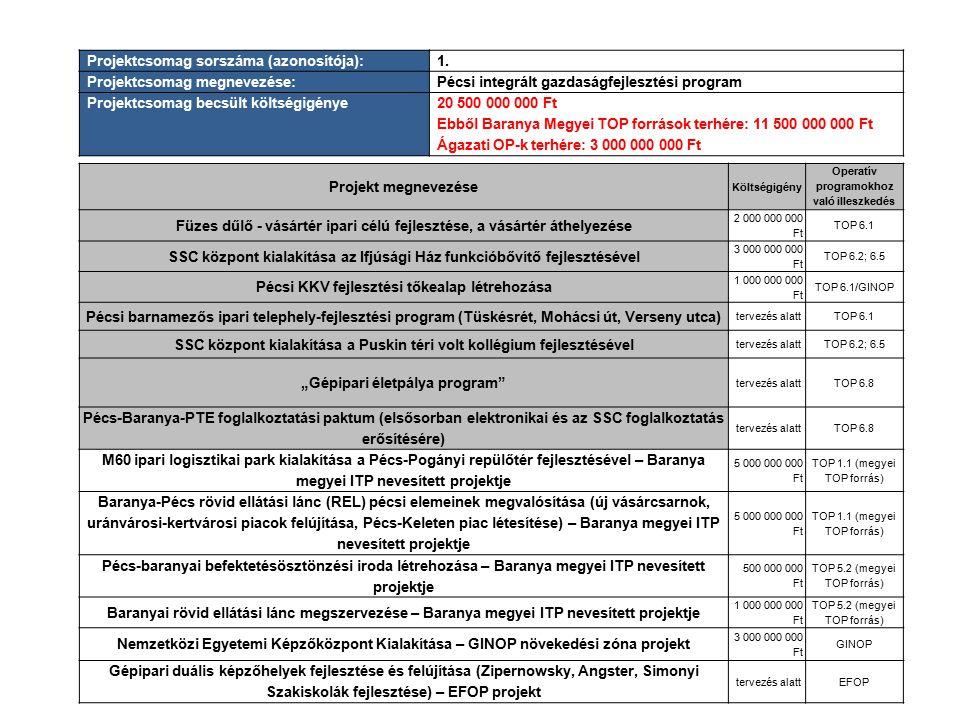 Projektcsomag sorszáma (azonosítója):1. Projektcsomag megnevezése:Pécsi integrált gazdaságfejlesztési program Projektcsomag becsült költségigénye20 50