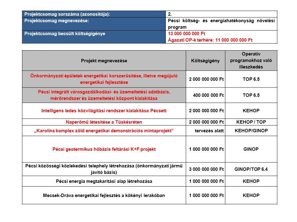 Projektcsomag sorszáma (azonosítója):2. Projektcsomag megnevezése: Pécsi költség- és energiahatékonyság növelési program Projektcsomag becsült költség