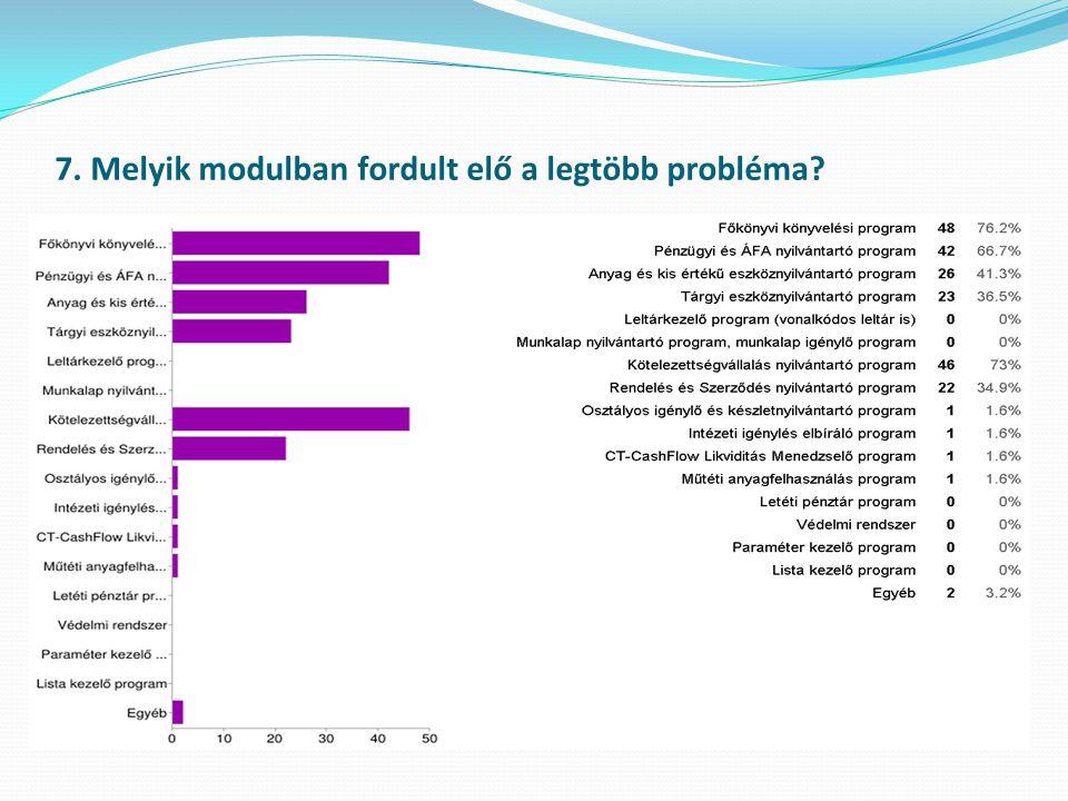 7. Melyik modulban fordult elő a legtöbb probléma?