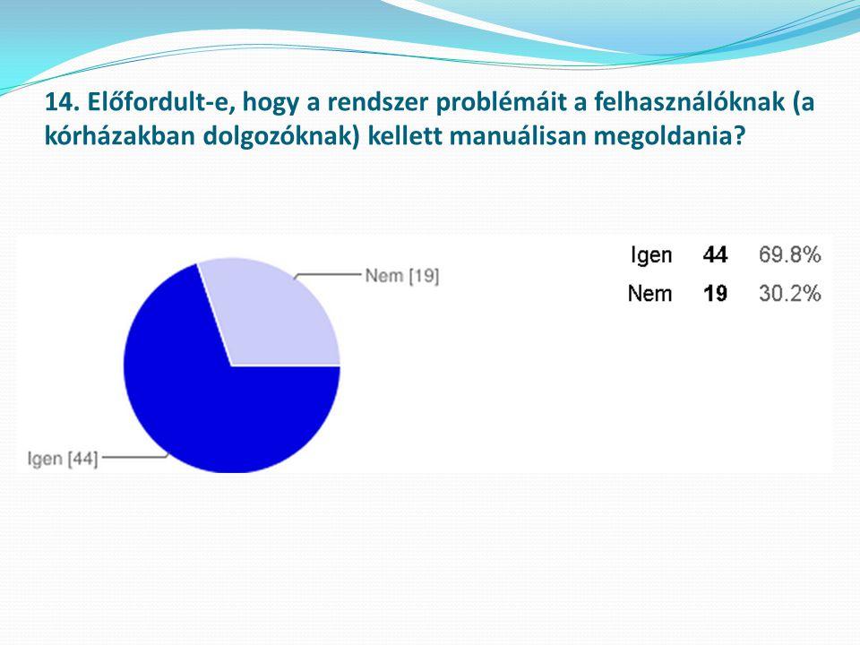 14. Előfordult-e, hogy a rendszer problémáit a felhasználóknak (a kórházakban dolgozóknak) kellett manuálisan megoldania?