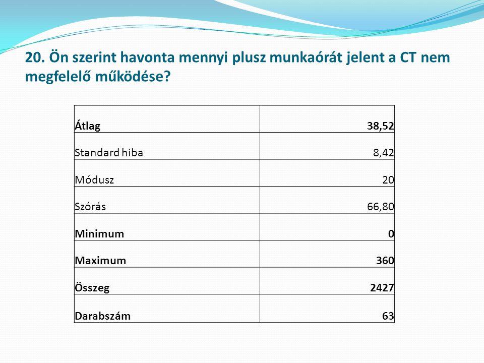 20. Ön szerint havonta mennyi plusz munkaórát jelent a CT nem megfelelő működése? Átlag38,52 Standard hiba8,42 Módusz20 Szórás66,80 Minimum0 Maximum36