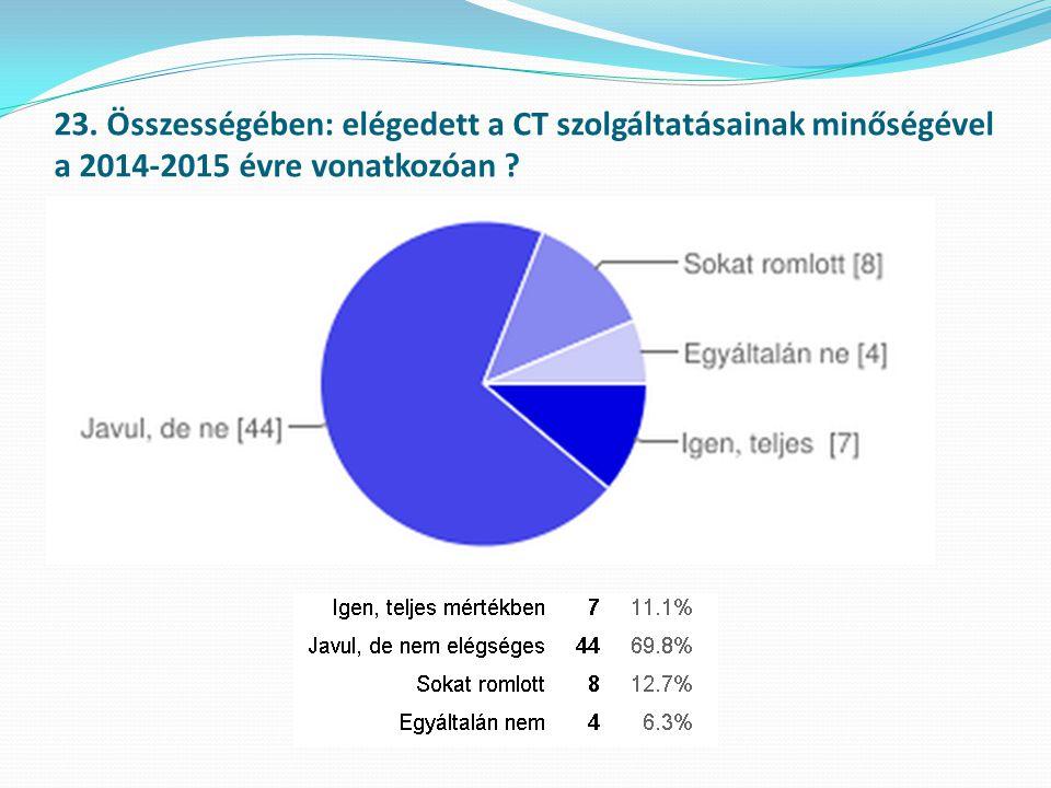 23. Összességében: elégedett a CT szolgáltatásainak minőségével a 2014-2015 évre vonatkozóan ?