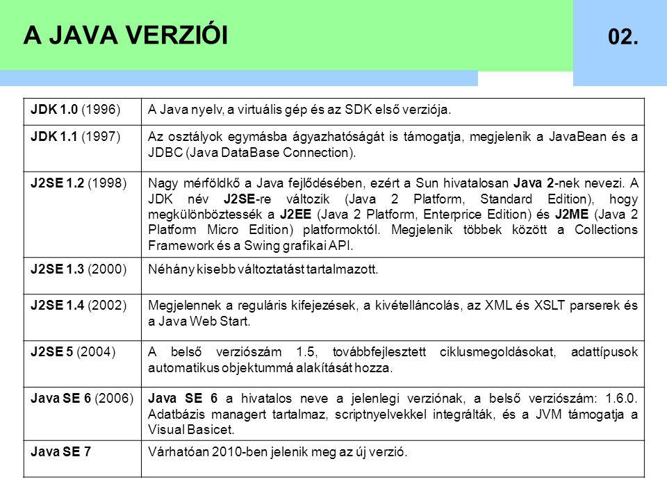 A JAVA VERZIÓI 02. JDK 1.0 (1996)A Java nyelv, a virtuális gép és az SDK első verziója. JDK 1.1 (1997)Az osztályok egymásba ágyazhatóságát is támogatj