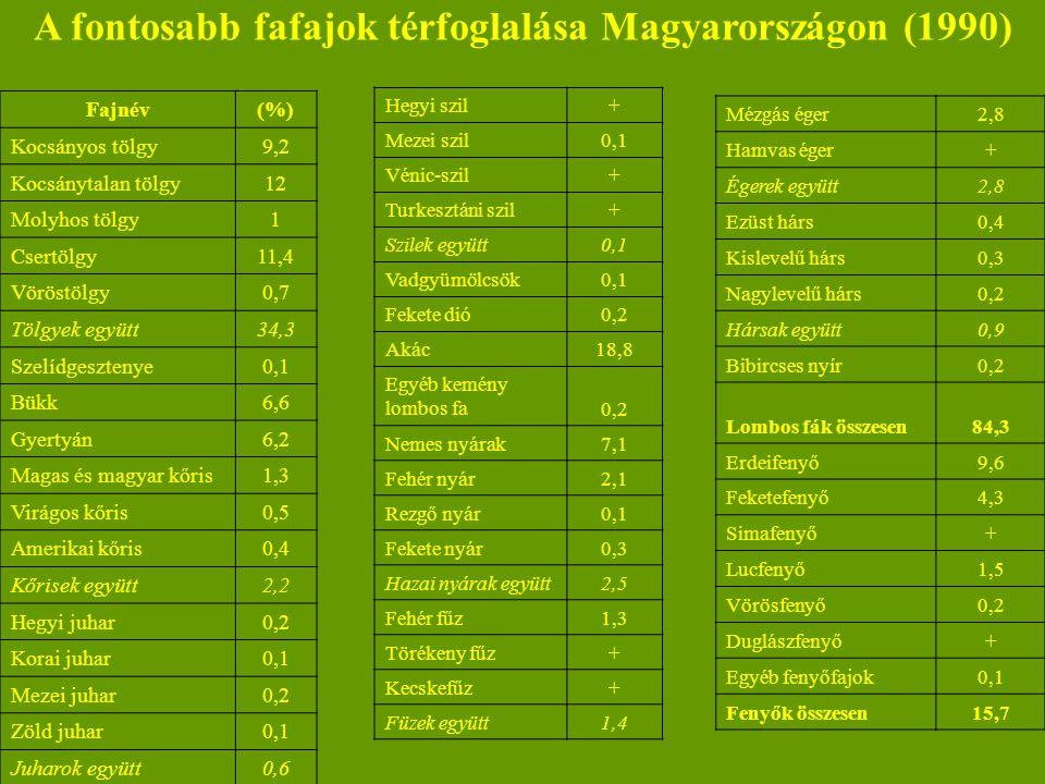 A fontosabb fafajok térfoglalása Magyarországon (1990) Fajnév(%) Kocsányos tölgy9,2 Kocsánytalan tölgy12 Molyhos tölgy1 Csertölgy11,4 Vöröstölgy0,7 Tölgyek együtt34,3 Szelídgesztenye0,1 Bükk6,6 Gyertyán6,2 Magas és magyar kőris1,3 Virágos kőris0,5 Amerikai kőris0,4 Kőrisek együtt2,2 Hegyi juhar0,2 Korai juhar0,1 Mezei juhar0,2 Zöld juhar0,1 Juharok együtt0,6 Hegyi szil+ Mezei szil0,1 Vénic-szil+ Turkesztáni szil+ Szilek együtt0,1 Vadgyümölcsök0,1 Fekete dió0,2 Akác18,8 Egyéb kemény lombos fa0,2 Nemes nyárak7,1 Fehér nyár2,1 Rezgő nyár0,1 Fekete nyár0,3 Hazai nyárak együtt2,5 Fehér fűz1,3 Törékeny fűz+ Kecskefűz+ Füzek együtt1,4 Mézgás éger2,8 Hamvas éger+ Égerek együtt2,8 Ezüst hárs0,4 Kislevelű hárs0,3 Nagylevelű hárs0,2 Hársak együtt0,9 Bibircses nyír0,2 Lombos fák összesen84,3 Erdeifenyő9,6 Feketefenyő4,3 Simafenyő+ Lucfenyő1,5 Vörösfenyő0,2 Duglászfenyő+ Egyéb fenyőfajok0,1 Fenyők összesen15,7