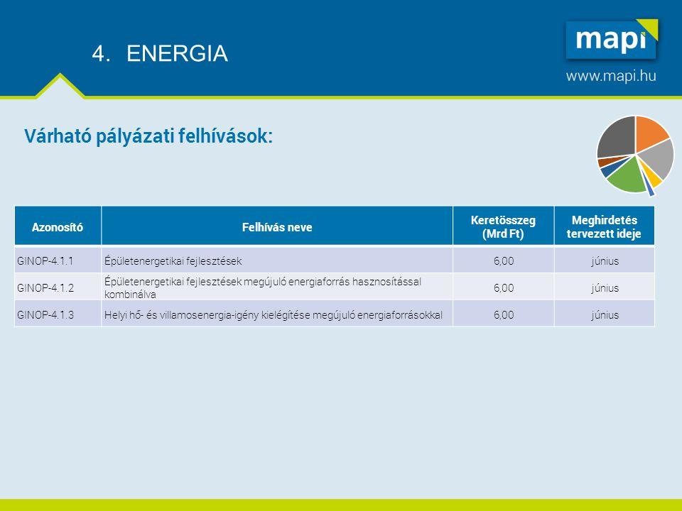 4.ENERGIA AzonosítóFelhívás neve Keretösszeg (Mrd Ft) Meghirdetés tervezett ideje GINOP-4.1.1Épületenergetikai fejlesztések6,00június GINOP-4.1.2 Épületenergetikai fejlesztések megújuló energiaforrás hasznosítással kombinálva 6,00június GINOP-4.1.3Helyi hő- és villamosenergia-igény kielégítése megújuló energiaforrásokkal6,00június Várható pályázati felhívások: