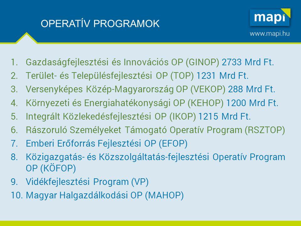 OPERATÍV PROGRAMOK 1. Gazdaságfejlesztési és Innovációs OP (GINOP) 2733 Mrd Ft.