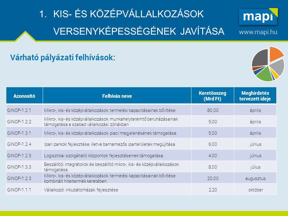 TÁMOGATÁS INTENZITÁS Középvállalkozások +10 % Mikro és Kisvállalkozások +20 %