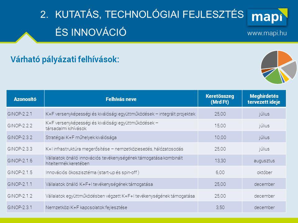 2.KUTATÁS, TECHNOLÓGIAI FEJLESZTÉS ÉS INNOVÁCIÓ AzonosítóFelhívás neve Keretösszeg (Mrd Ft) Meghirdetés tervezett ideje GINOP-2.2.1K+F versenyképességi és kiválósági együttműködések – integrált projektek25,00július GINOP-2.2.2 K+F versenyképességi és kiválósági együttműködések – társadalmi kihívások 15,00július GINOP-2.3.2Stratégiai K+F műhelyek kiválósága10,00július GINOP-2.3.3K+I infrastruktúra megerősítése – nemzetköziesedés, hálózatosodás25,00július GINOP-2.1.6 Vállalatok önálló innovációs tevékenységének támogatása kombinált hiteltermék keretében 13,30augusztus GINOP-2.1.5Innovációs ökoszisztéma (start-up és spin-off )6,00október GINOP-2.1.1Vállalatok önálló K+F+I tevékenységének támogatása25,00december GINOP-2.1.2Vállalatok együttműködésben végzett K+F+I tevékenységének támogatása25,00december GINOP-2.3.1Nemzetközi K+F kapcsolatok fejlesztése3,50december Várható pályázati felhívások: