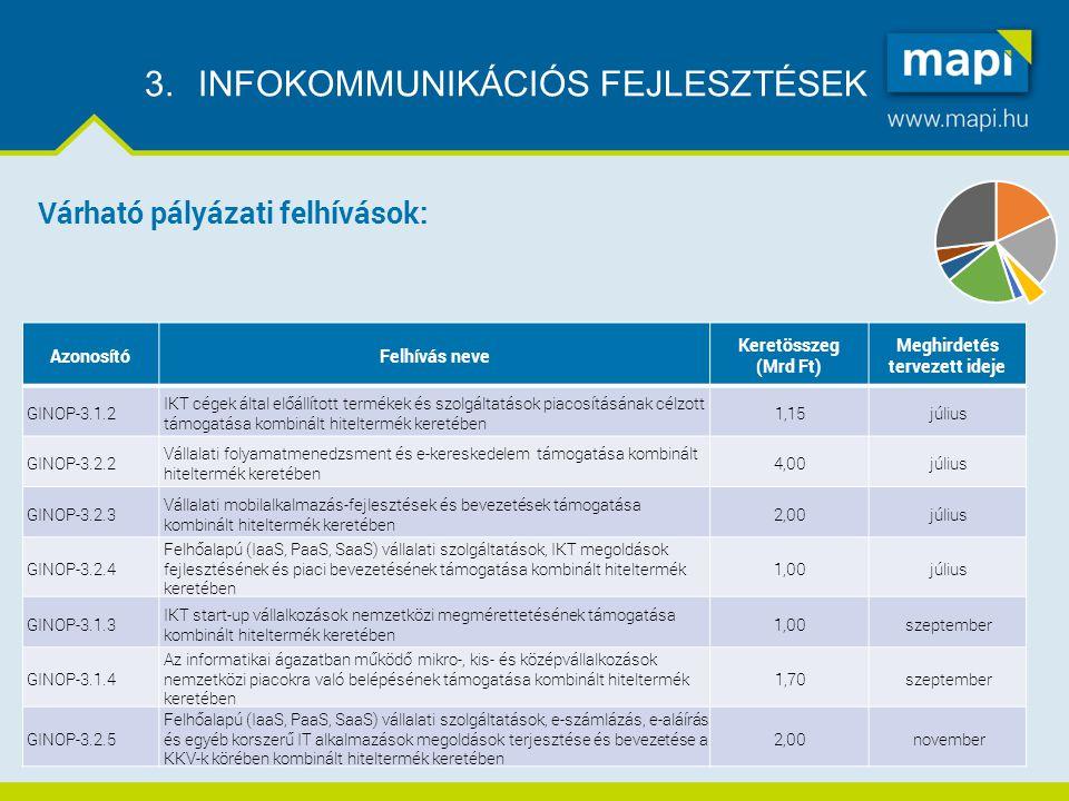 3.INFOKOMMUNIKÁCIÓS FEJLESZTÉSEK AzonosítóFelhívás neve Keretösszeg (Mrd Ft) Meghirdetés tervezett ideje GINOP-3.1.2 IKT cégek által előállított termékek és szolgáltatások piacosításának célzott támogatása kombinált hiteltermék keretében 1,15július GINOP-3.2.2 Vállalati folyamatmenedzsment és e-kereskedelem támogatása kombinált hiteltermék keretében 4,00július GINOP-3.2.3 Vállalati mobilalkalmazás-fejlesztések és bevezetések támogatása kombinált hiteltermék keretében 2,00július GINOP-3.2.4 Felhőalapú (IaaS, PaaS, SaaS) vállalati szolgáltatások, IKT megoldások fejlesztésének és piaci bevezetésének támogatása kombinált hiteltermék keretében 1,00július GINOP-3.1.3 IKT start-up vállalkozások nemzetközi megmérettetésének támogatása kombinált hiteltermék keretében 1,00szeptember GINOP-3.1.4 Az informatikai ágazatban működő mikro-, kis- és középvállalkozások nemzetközi piacokra való belépésének támogatása kombinált hiteltermék keretében 1,70szeptember GINOP-3.2.5 Felhőalapú (IaaS, PaaS, SaaS) vállalati szolgáltatások, e-számlázás, e-aláírás és egyéb korszerű IT alkalmazások megoldások terjesztése és bevezetése a KKV-k körében kombinált hiteltermék keretében 2,00november Várható pályázati felhívások: