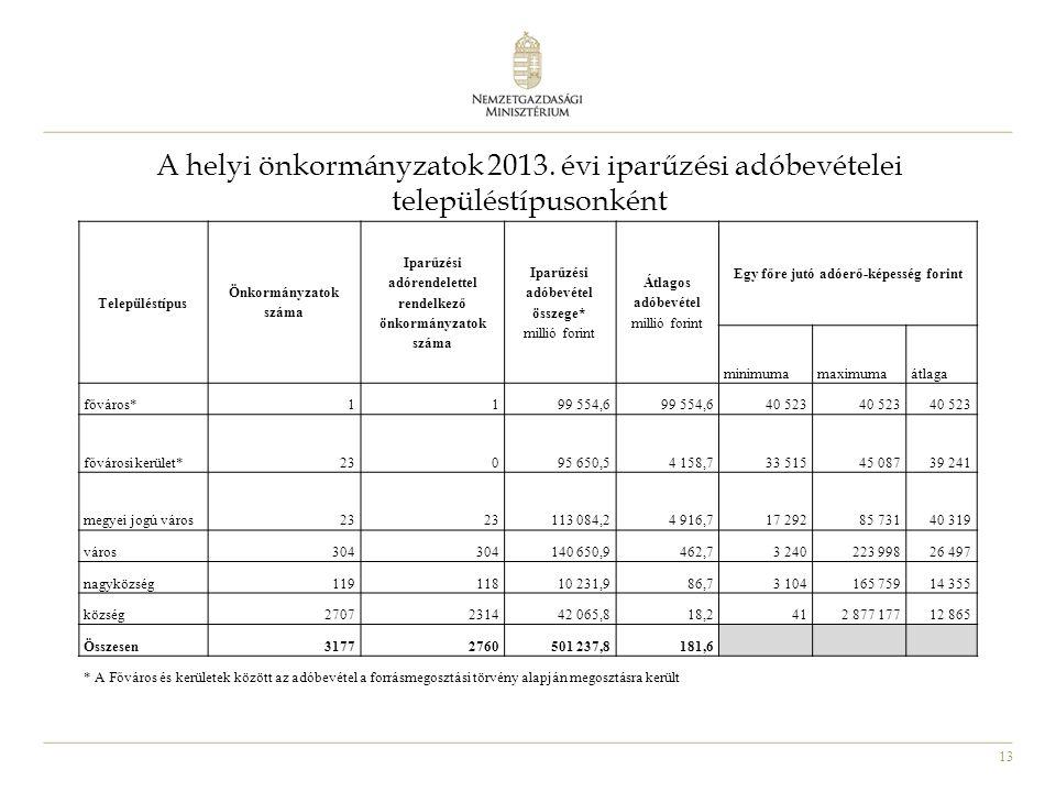 13 A helyi önkormányzatok 2013. évi iparűzési adóbevételei településtípusonként Településtípus Önkormányzatok száma Iparűzési adórendelettel rendelkez