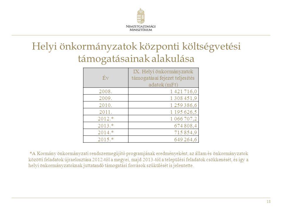 18 Helyi önkormányzatok központi költségvetési támogatásainak alakulása Év IX. Helyi önkormányzatok támogatásai fejezet teljesítés adatok (mFt) 2008.1