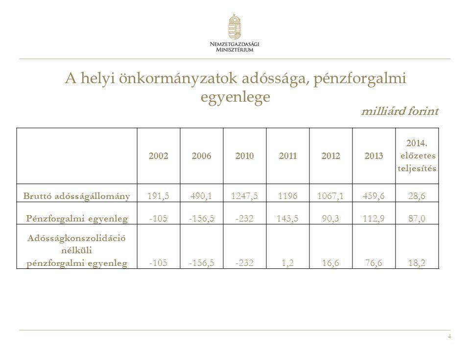 4 A helyi önkormányzatok adóssága, pénzforgalmi egyenlege milliárd forint 200220062010201120122013 2014. előzetes teljesítés Bruttó adósságállomány191