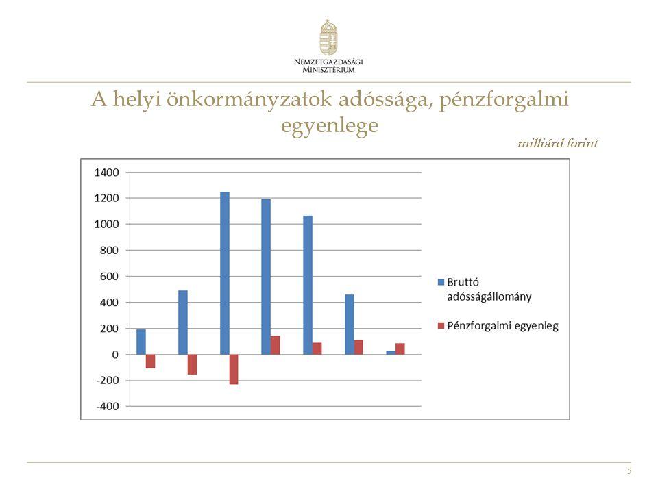 26 Beszámítás - Kiegészítés Egyes költségvetési támogatások összegét csökkenti az elvárt iparűzési adóbevétel A beszámítás a 2014.