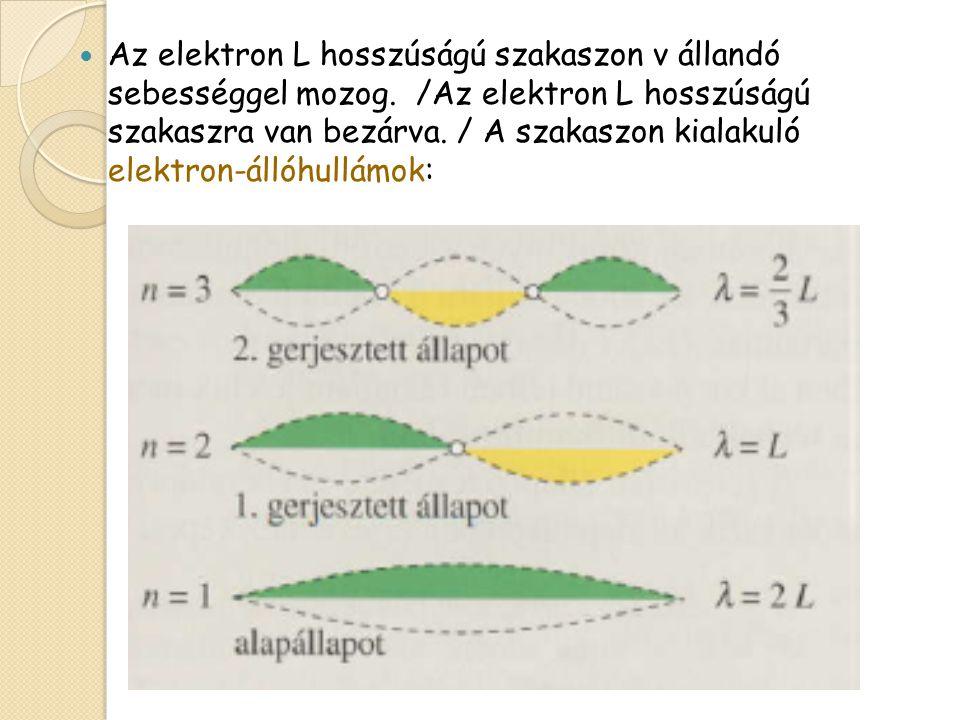 L hosszúságú láncmolekulába zárt elektron gerjesztése és a molekula foton-kibocsátása a modell alapján: h*f =Em-En (m>n) =1/2 m*v 2 Az elektron mozgási energiája nem vehet fel tetszőleges értéket.