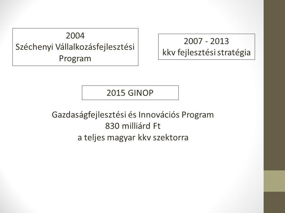 2004 Széchenyi Vállalkozásfejlesztési Program 2007 - 2013 kkv fejlesztési stratégia 2015 GINOP Gazdaságfejlesztési és Innovációs Program 830 milliárd