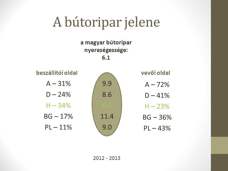 A bútoripar jelene beszállítói oldal A – 31% D – 24% H – 34% BG – 17% PL – 11% vevői oldal A – 72% D – 41% H – 23% BG – 36% PL – 43% 9.9 8.6 6.1 11.4