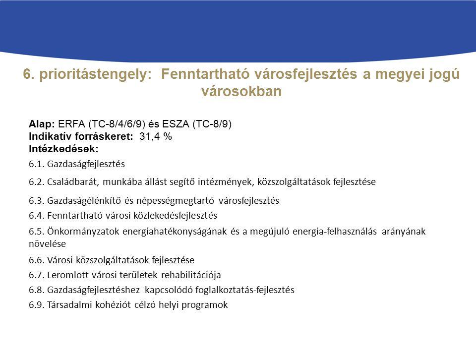 6. prioritástengely: Fenntartható városfejlesztés a megyei jogú városokban Alap: ERFA (TC-8/4/6/9) és ESZA (TC-8/9) Indikatív forráskeret: 31,4 % Inté