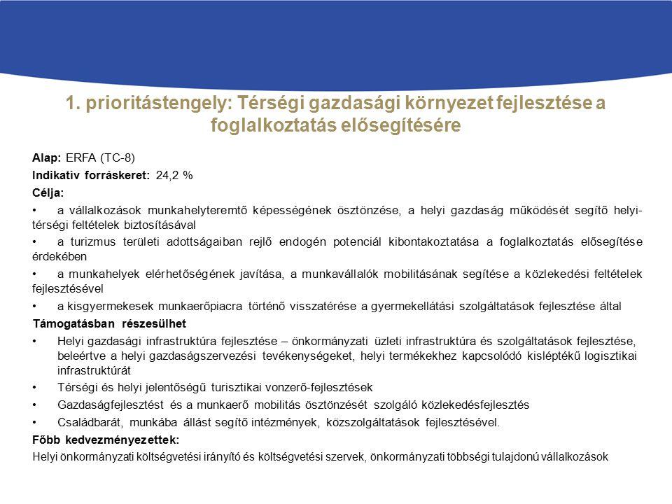 1. prioritástengely: Térségi gazdasági környezet fejlesztése a foglalkoztatás elősegítésére Alap: ERFA (TC-8) Indikatív forráskeret: 24,2 % Célja: a v