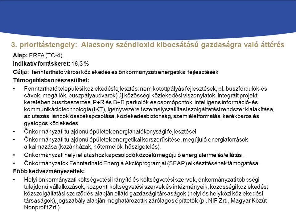 3. prioritástengely: Alacsony széndioxid kibocsátású gazdaságra való áttérés kiemelten a városi területeken Alap: ERFA (TC-4) Indikatív forráskeret: 1