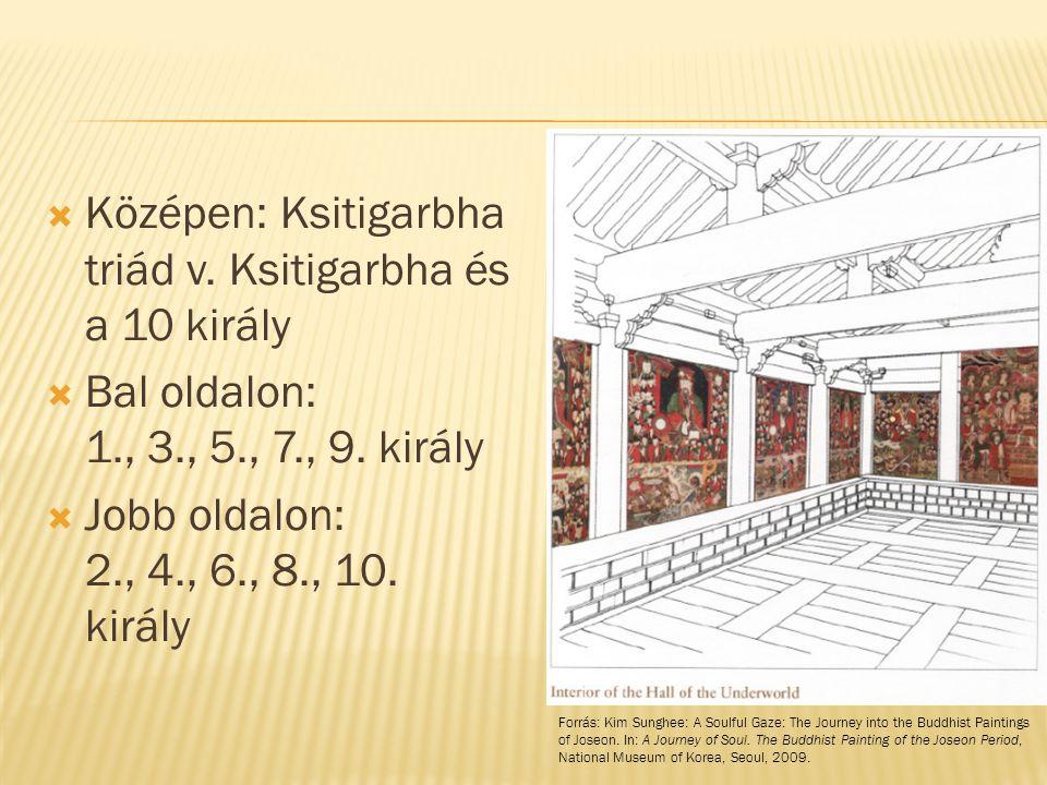  Középen: Ksitigarbha triád v. Ksitigarbha és a 10 király  Bal oldalon: 1., 3., 5., 7., 9. király  Jobb oldalon: 2., 4., 6., 8., 10. király Forrás: