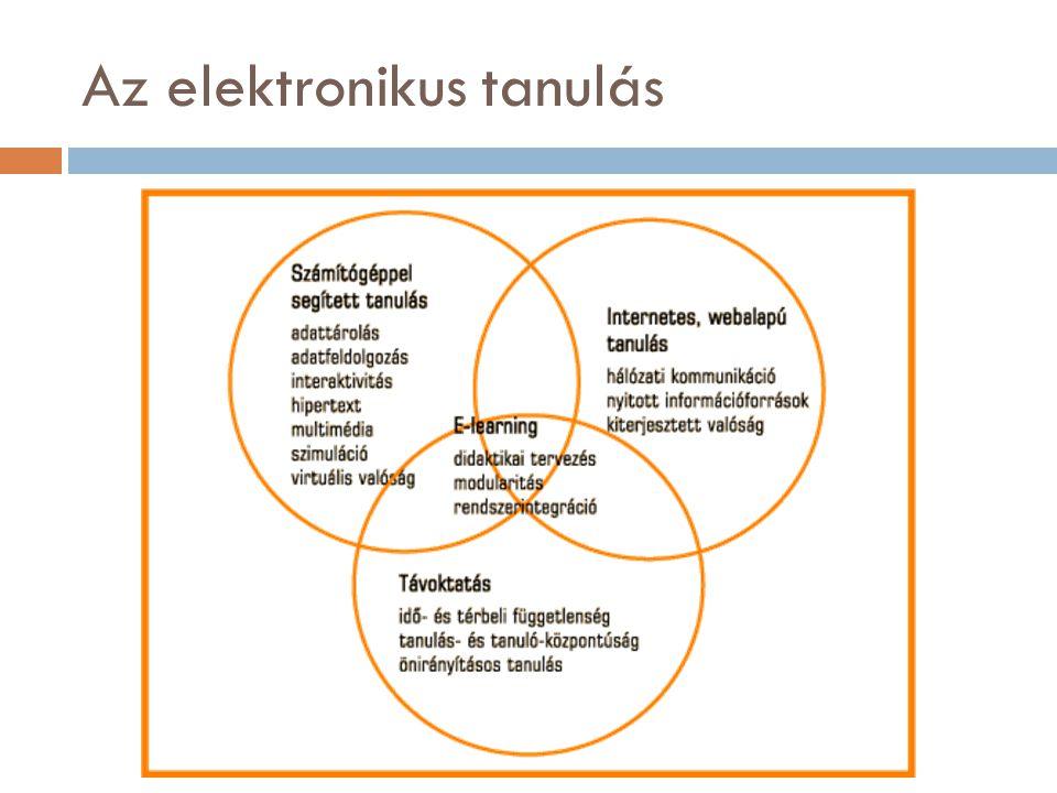 Az elektronikus tanulás