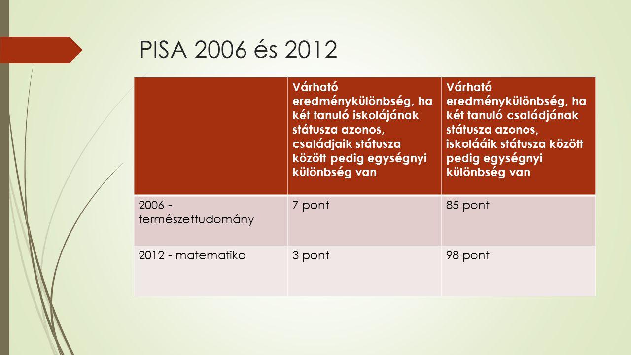 PISA 2006 és 2012 Várható eredménykülönbség, ha két tanuló iskolájának státusza azonos, családjaik státusza között pedig egységnyi különbség van Várha