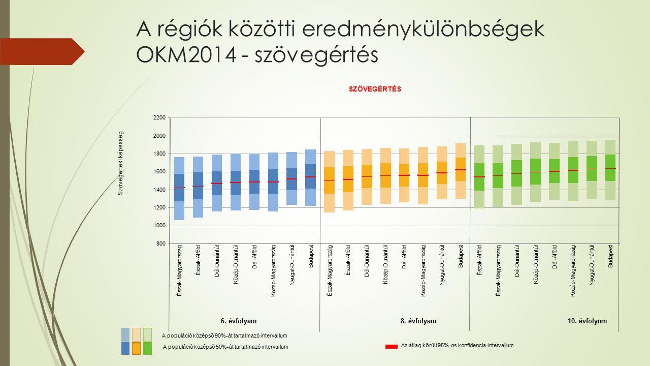 A régiók közötti eredménykülönbségek OKM2014 - szövegértés
