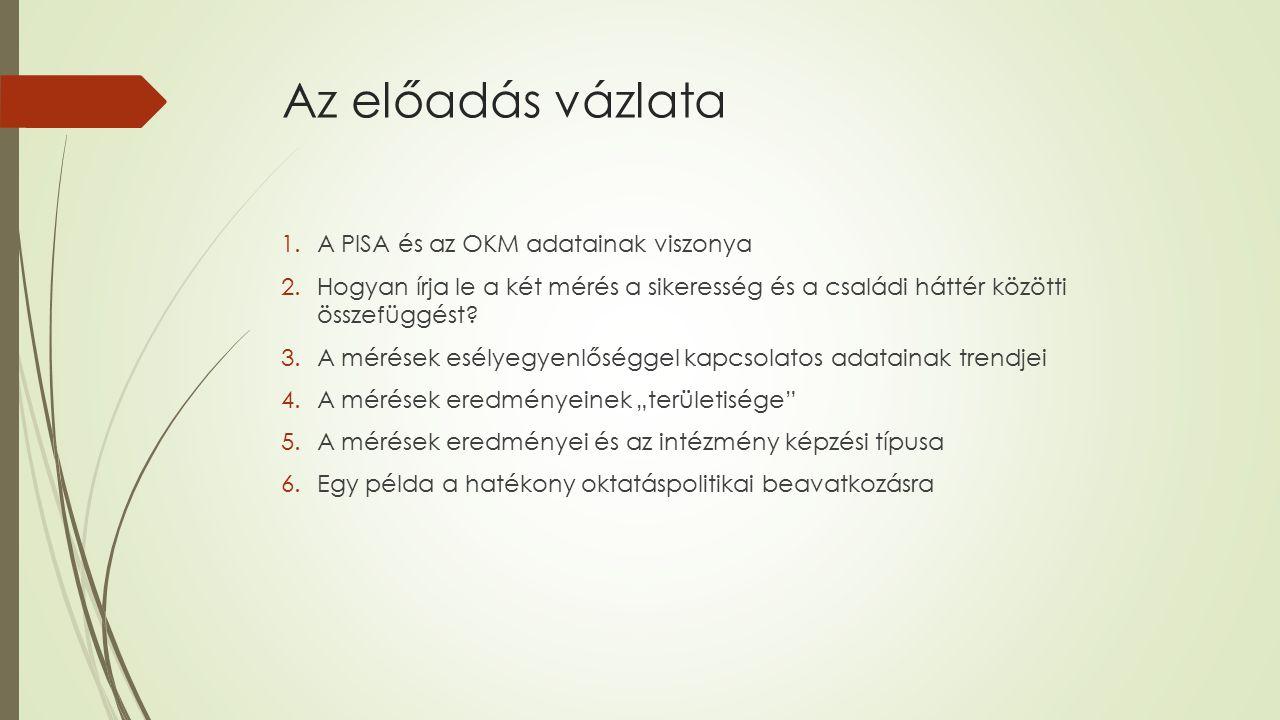 Az előadás vázlata 1.A PISA és az OKM adatainak viszonya 2.Hogyan írja le a két mérés a sikeresség és a családi háttér közötti összefüggést? 3.A mérés