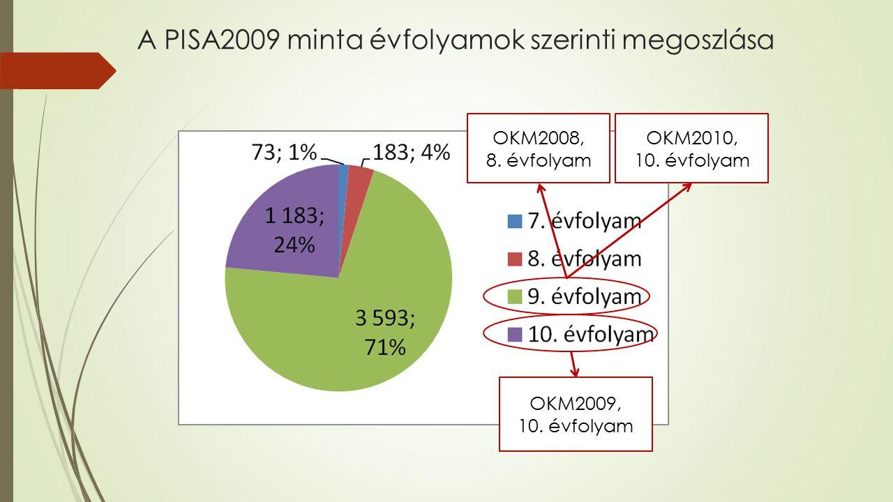 A PISA2009 minta évfolyamok szerinti megoszlása OKM2008, 8. évfolyam OKM2010, 10. évfolyam OKM2009, 10. évfolyam