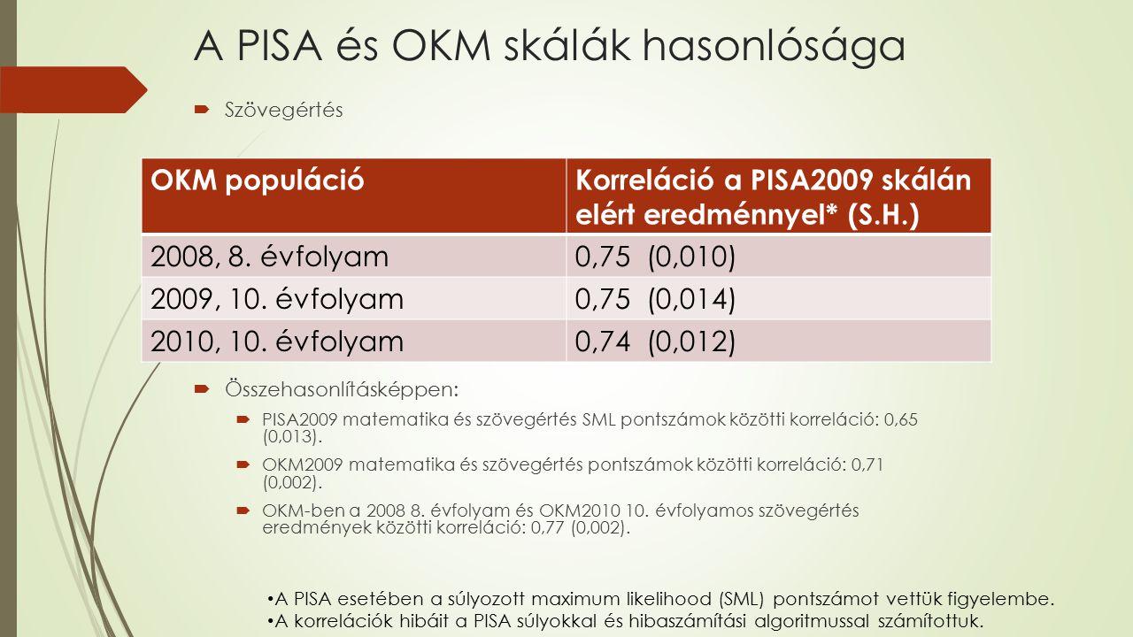 A PISA és OKM skálák hasonlósága  Szövegértés  Összehasonlításképpen:  PISA2009 matematika és szövegértés SML pontszámok közötti korreláció: 0,65 (