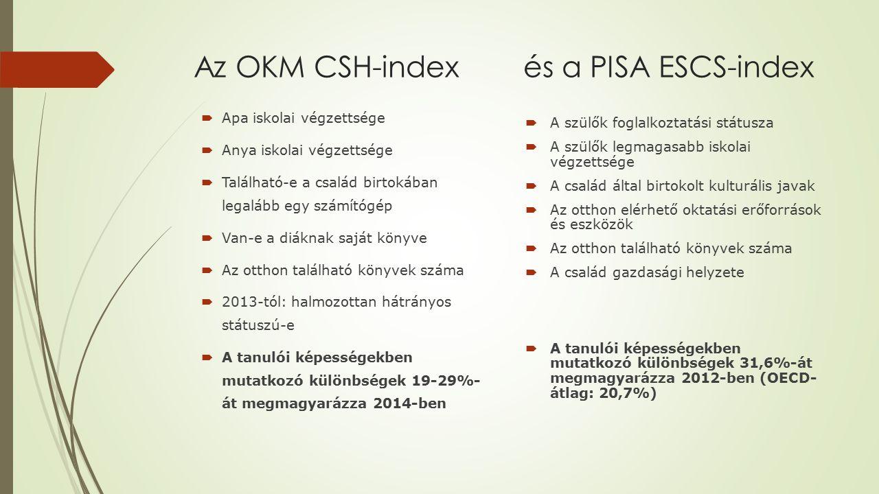 Az OKM CSH-index és a PISA ESCS-index  Apa iskolai végzettsége  Anya iskolai végzettsége  Található-e a család birtokában legalább egy számítógép 