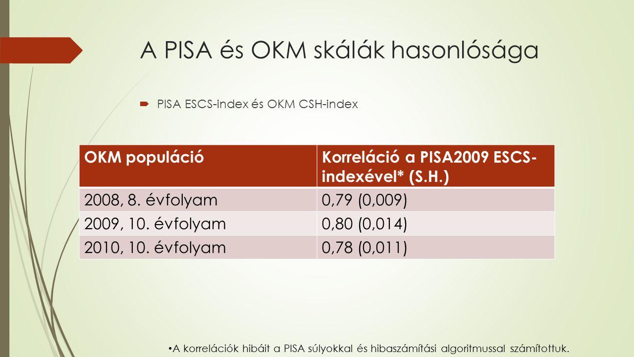 A PISA és OKM skálák hasonlósága  PISA ESCS-index és OKM CSH-index OKM populációKorreláció a PISA2009 ESCS- indexével* (S.H.) 2008, 8. évfolyam0,79 (